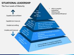 Situational Leadership PPT Slide 12