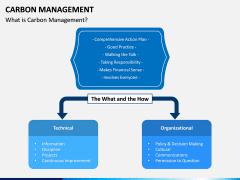 Carbon Management PPT Slide 1