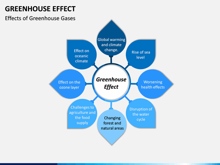 Greenhouse Effect Powerpoint Template Sketchbubble