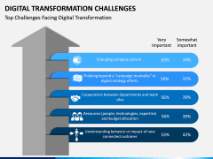 Digital Transformation Challenges PPT Slide 3