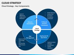 Cloud Strategy PPT Slide 4
