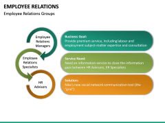 Employee Relations PPT Slide 29