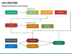 Call Routing PPT Slide 20