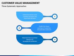 Customer Value Management PPT Slide 2