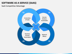 Software as a Service (SaaS) PPT Slide 17