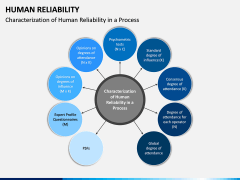 Human Reliability PPT Slide 4