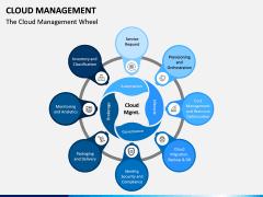 Cloud Management PPT Slide 4