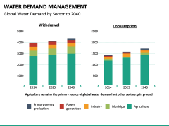 Water Demand Management PPT Slide 21