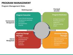 Program Management PPT Slide 22