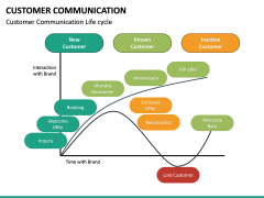 Customer Communication PPT Slide 18