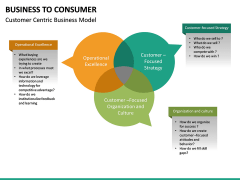 Business to Consumer PPT slide 24