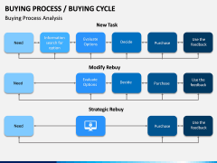 Buying Cycle PPT Slide 15