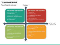 Team Coaching PPT slide 24