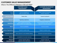 Customer Value Management PPT Slide 12