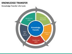 Knowledge Transfer PPT Slide 20