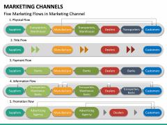 Marketing Channels PPT slide 32