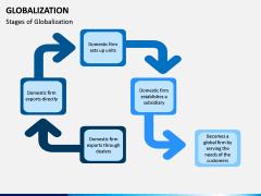 Globalization PPT Slide 7