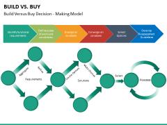 Build vs buy PPT slide 23