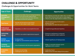Challenge and Opportunity PPT Slide 22
