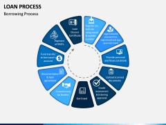 Loan Process PPT Slide 8