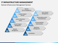 IT Infrastructure Management PPT Slide 6