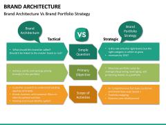 Brand Architecture PPT Slide 20