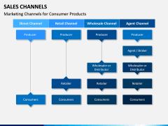 Sales Channels PPT Slide 9