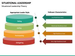 Situational Leadership PPT Slide 30
