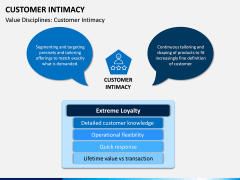 Customer Intimacy PPT Slide 1