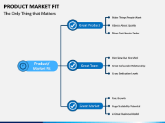 Product Market Fit PPT slide 13