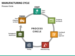 Manufacturing Cycle PPT Slide 19
