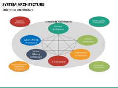 System Architecture PPT Slide 23