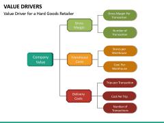Value Drivers PPT Slide 20
