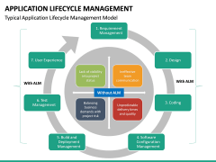 Application Lifecycle Management PPT Slide 25