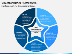 Organizational Framework PPT Slide 2