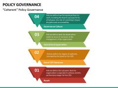 Policy Governance PPT Slide 34