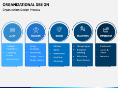 Organizational Design PPT Slide 8