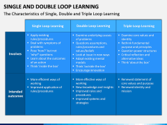 Single and Double Loop Learning PPT Slide 8