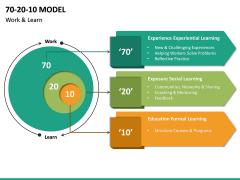 70 20 10 Model PPT Slide 27