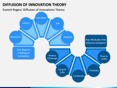 Diffusion of Innovation Theory PPT Slide 1