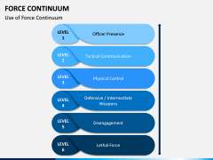 Force Continuum PPT Slide 5