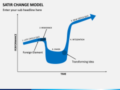 Satir Change Model PPT Slide 6