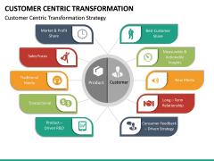 Customer Centric Transformation PPT Slide 14
