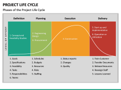 Project life cycle PPT slide 34
