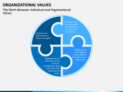 Organizational Values PPT Slide 13