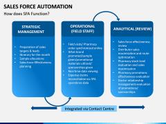 Sales Force Automation PPT Slide 13