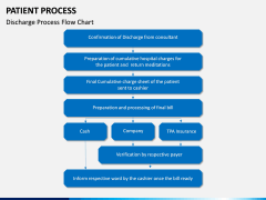Patient Process PPT Slide 6
