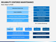 Reliability Centered Maintenance PPT Slide 5