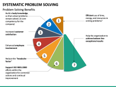 Systematic Problem Solving PPT Slide 22