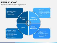 Media Relations PPT Slide 11